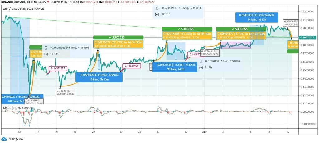 Ripple (XRP) Price News